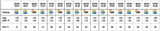 30_07_2021armenian-weather-30_07_2021___2222