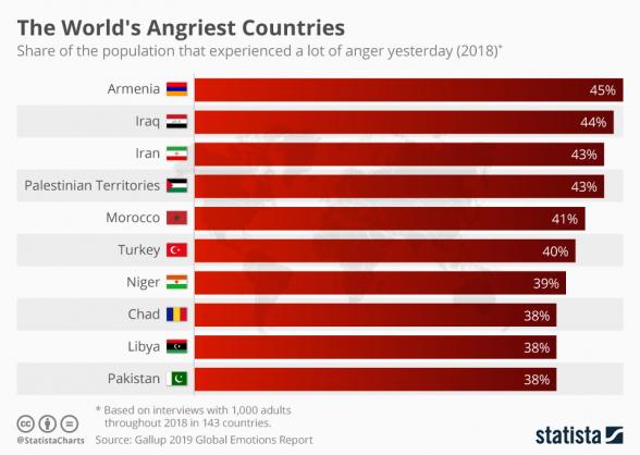 «Գելլափի» Համաշխարհային զգացմունքների զեկույցում աշխարհի 143 երկրից զայրույթի ամենաբարձր ցուցանիշը գրանցվել է ՀՀ-ում․ «Փաստ»
