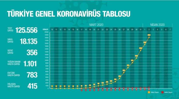 Թուրքիայում կորոնավիրուսով վարակվածների թիվը հասել է 18․135-ի