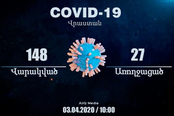 Կորոնավիրուսի ևս 14 դեպք Վրաստանում. ապրիլի 3-ի տվյալները. aliq.ge