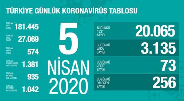 Թուրքիայում կորոնավիրուսից մահացածների թիվը հասել է 574-ի