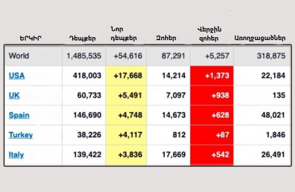 Թուրքիան աշխարհում 4-րդ տեղում է` ըստ կորոնավիրուսի տարածման. ermenihaber