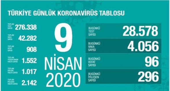 Թուրքիայում կորոնավիրուսով վարակվածների թիվը հասել է 42 հազարի. ermenihaber