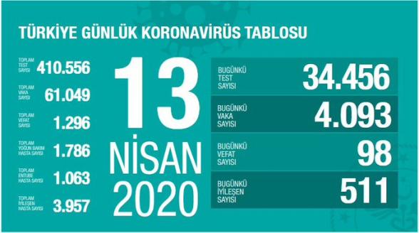 Թուրքիայում կորոնավիրուսով վարակակիրների թիվն անցել է 61․000-ը
