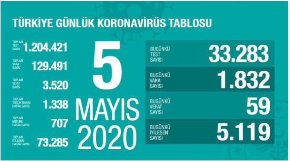 Թուրքիայում կորոնավիրուսով վարակվելու դեպքերի թիվն անցել է 129․000-ը. ermenihaber