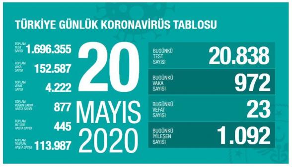 Թուրքիայում մինչ օրս կորոնավիրուսով վարակվել է 152․587 մարդ