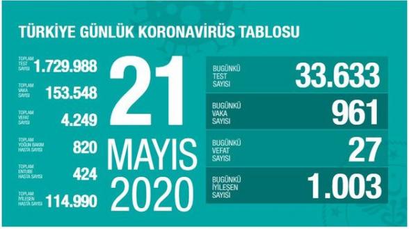 В Турции число умерших от коронавируса достигло 4249