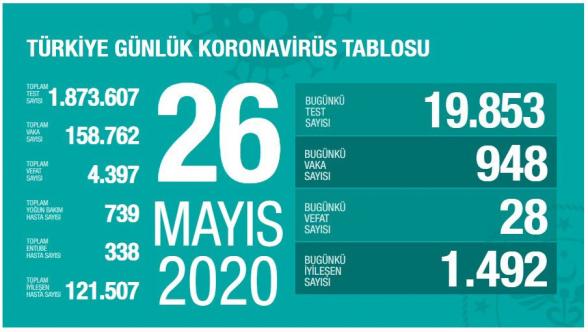 Թուրքիայում կորոնավիրուսով վարակման դեպքերի թիվն անցել է 158․000-ը