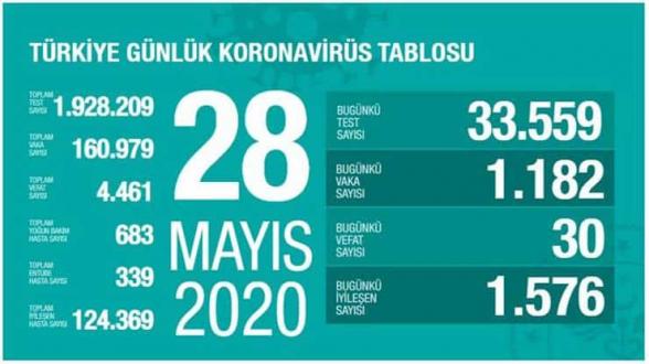 Թուրքիայում կորոնավիրուսի գրանցված դեպքերի քանակը հասել է 160 հազարի
