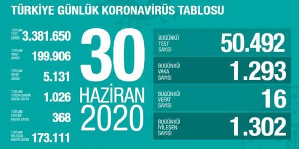 Թուրքիայում 1 օրում COVID-19-ի 1.293 դեպք է գրանցվել