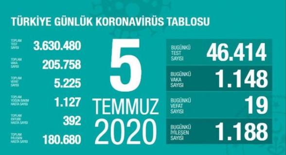 Թուրքիայում Covid-19-ի դեպքերի թիվն անցել է 205․000-ը