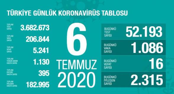 Թուրքիայում կատարվել է 52․193 ախտորոշիչ թեստ, որից 1․086-ի պատասխանը դրական է ստացվել