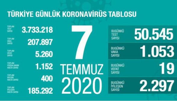 Թուրքիայում հուլիսի 7-ին կորոնավիրուսից մահացել է 19 մարդ