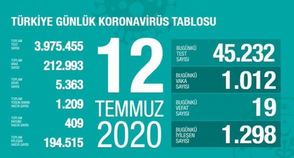 Թուրքիայում կորոնավարակի շուրջ 213․000 դեպք է հաստատվել