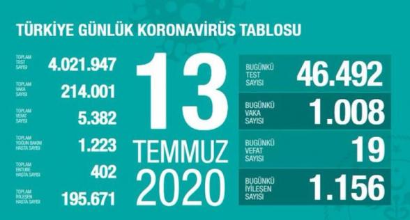 Թուրքիայում Covid-19-ի դեպքերի թիվը հասել է 214․000-ի