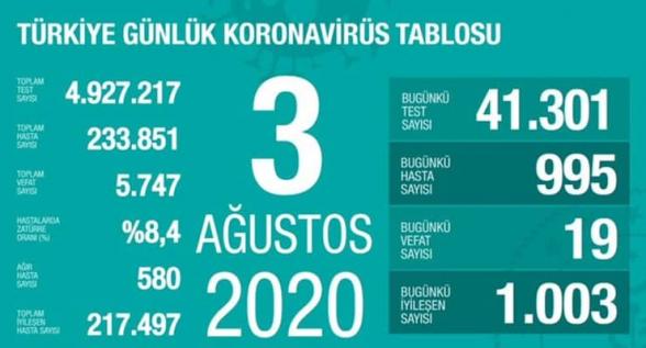 Թուրքիայում 1 օրում 19 մարդ է մահացել կորոնավիրուսից