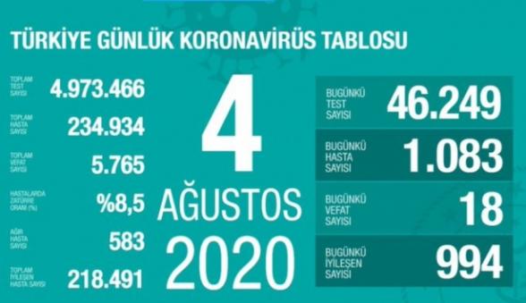 Թուրքիայում 1 օրում կորոնավարակի 1.083 դեպք է գրանցվել