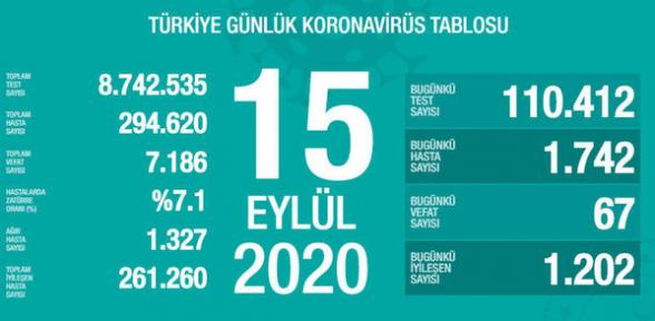 Թուրքիայում 1 օրում կորոնավարակի 1.742 նոր դեպք է գրանցվել