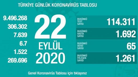 Թուրքիայում 1 օրում Covid-19-ից 65 մարդ է մահացել