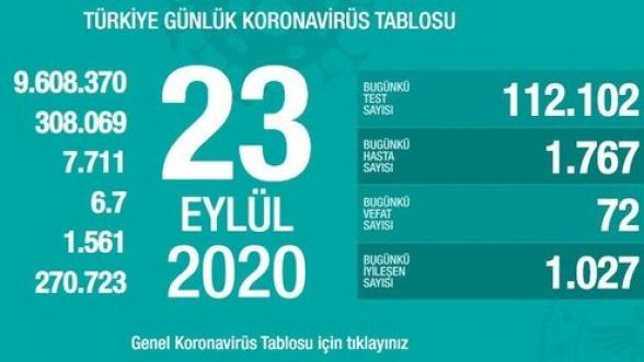 Թուրքիայում Covid-19-ից մահացածների թիվը հասել է 7․711-ի