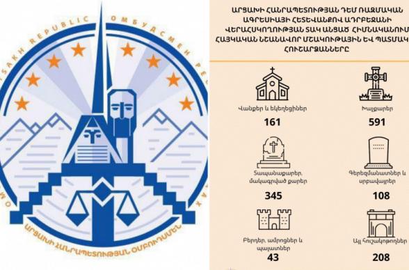Около 1500 армянских памятников остались под контролем Азербайджана – омбудсмен Арцаха