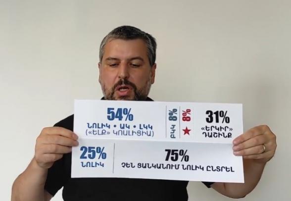 Նիկոլի ընտրական մաթեմատիկան․ ինչպե՞ս բնակչության ընդամենը 25%-ի աջակցությամբ ստանալ մանդատների 54% տոկոսն ԱԺ-ում (տեսանյութ)