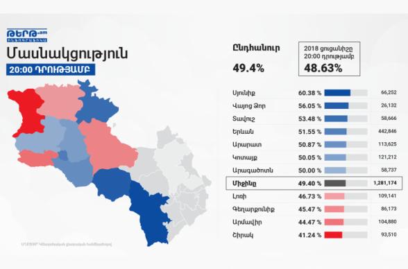 Ընտրությանը մասնակցել է 1 մլն 281 հազ․ 174 մարդ կամ ընտրողների 49,4 %-ը, ամենաշատը մասնակցել են Սյունիքում, ամենաքիչը՝ Շիրակում