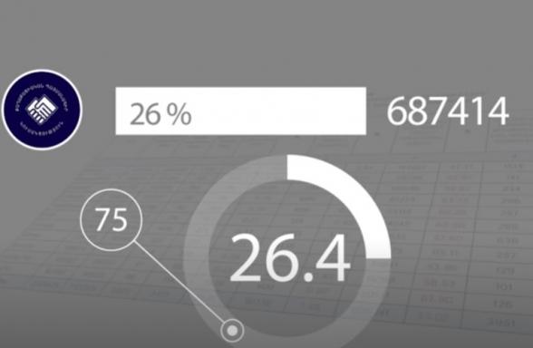 Ընտրողների 73 տոկոսը Քաղաքացիական պայմանագրին չի ընտրել