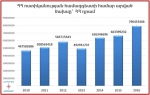 Միայն 2010-2016 թթ. 8,4 մլն դոլար՝ ոստիկանների շորերի վրա