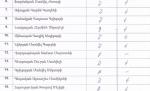 Ովքեր են կողմ քվեարկել վիճահարույց օրինագծին․ հրապարակվեց ցանկը